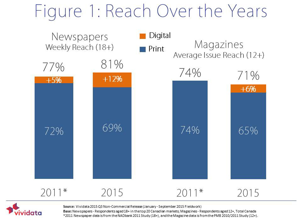 Though people receive news differently today, brand reach has remained relatively consistent.