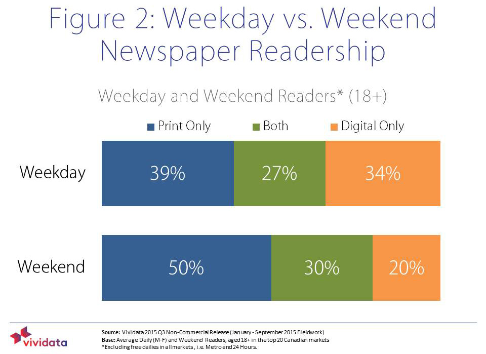 Use of time on the weekend during versus the week is reflected in choice of platform.