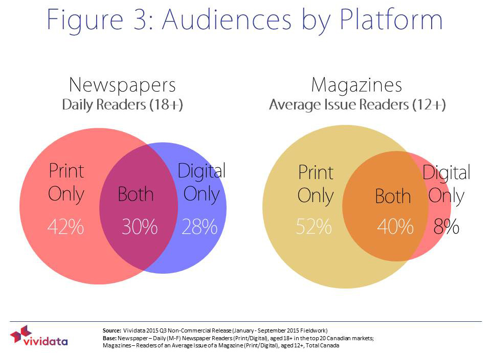 Cross-platform readership has increased dramatically.