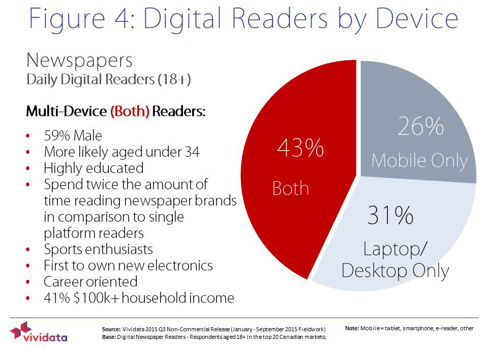 Most readers use more than one device.