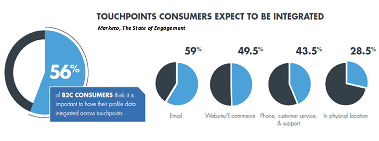 More than half of B2C consumers think it's important that data is integrated across various touchpoints.