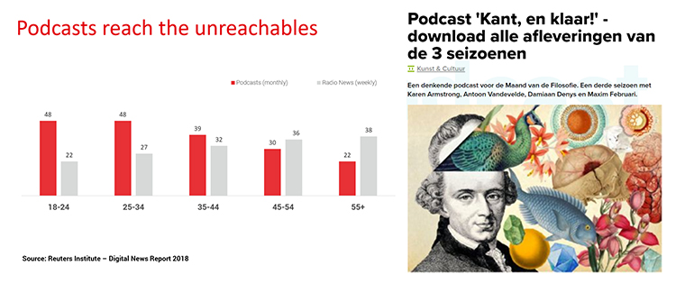 Podcasts attract hard-to-reach audiences.