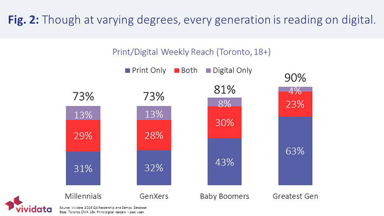 Digital content reaches younger generations more frequently.