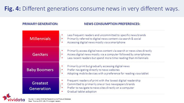 Every generation has different news consumption preferences that should be taken into consideration.
