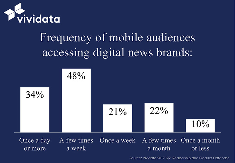 Readers are accessing digital content on a regular (often daily) basis.