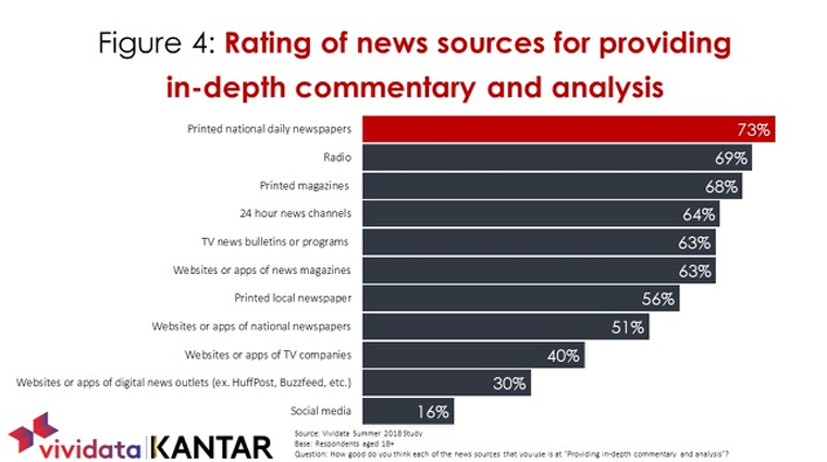Though social media sites are accessed for news, they are the least trusted source.