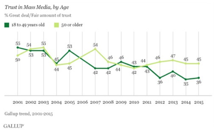Trust in mass media keeps decreasing.