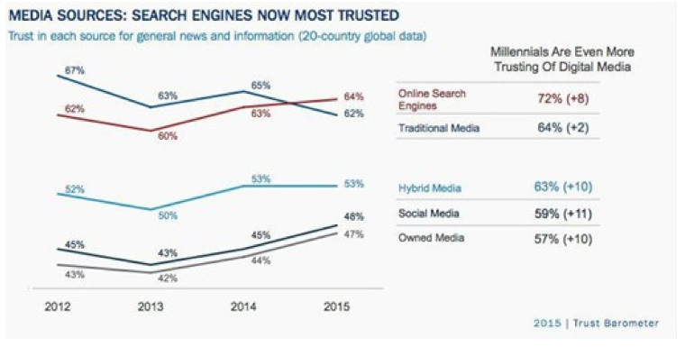 Millennials are more trusting of search engines than traditional media.