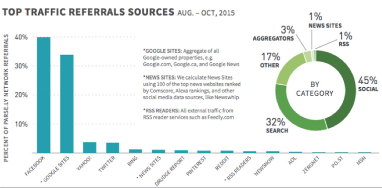 Facebook is the top referral site.