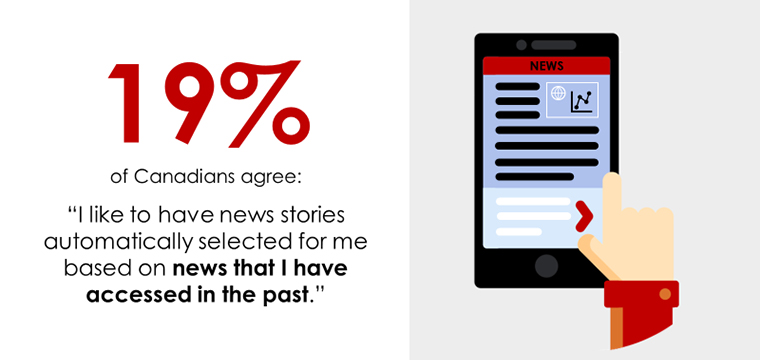Only 19% of Canadians indicate they like having news selected for them based on news they read in the past.