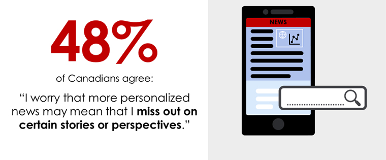 Nearly half of Canadians say they worry personalised news keep them from reading about topics outside their general interests.