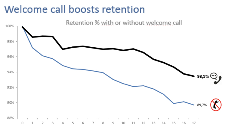 The extra 3.8% retention between new subscribers who receive a welcome call and those who do not makes a positive business case and translates to an extra 1,500 relationships a year.