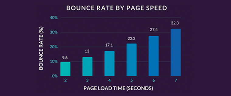 Pages must load quickly to keep viewers engaged.