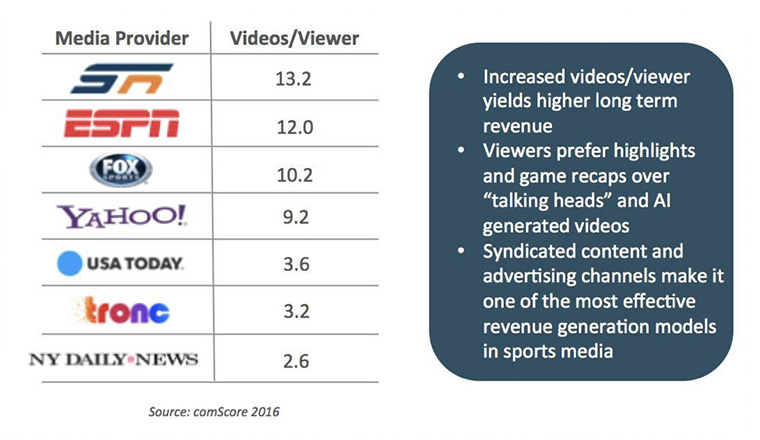 Those companies holding syndicated content get far more views than those without.