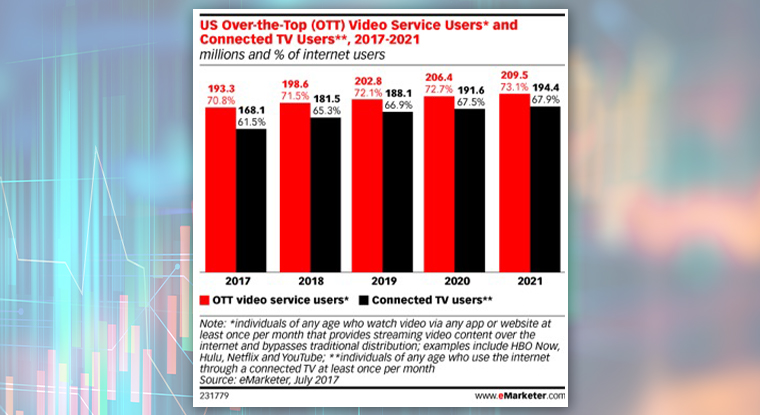 Over-the-top video media reaches 75% of Americans.