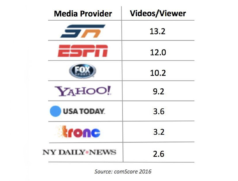 Companies that hold sports rights receive more video views.