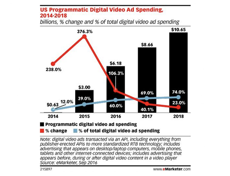 Programmatic advertising is a significant opportunity.