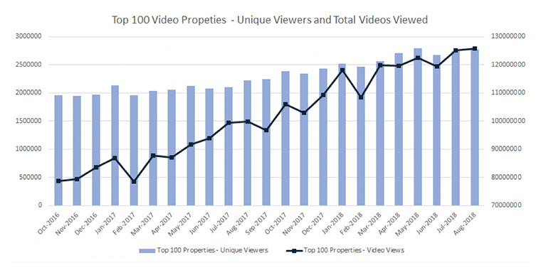 Research shows video consumption is growing, not declining as some may have heard.