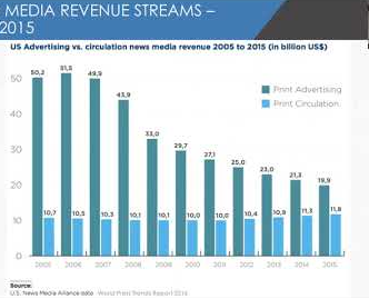 Monetising Audience Data: Media's New Business Model