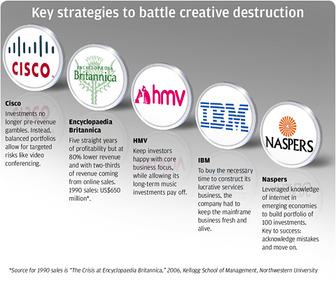 Key strategies to battle creative destruction