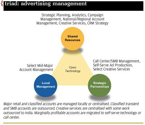 Advertising management: shared resources, local management, strategic partnerships