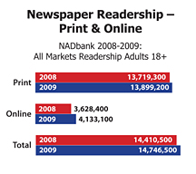 Canadian print and online readership