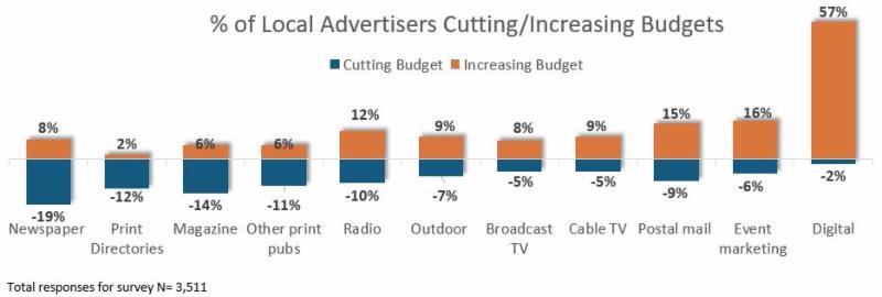 2018 Local Advertising Outlook