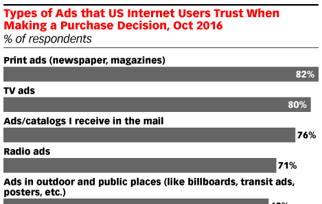 Print Is Still the Most Trusted Type of Ad
