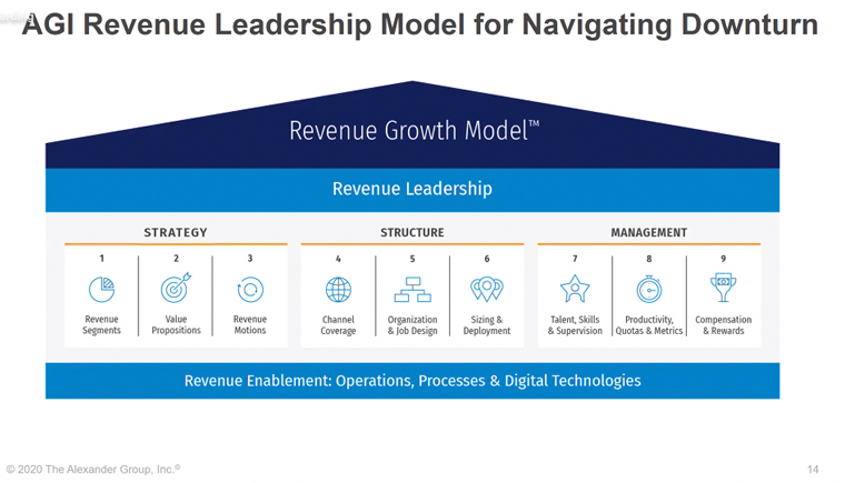 The AGI revenue leadership model for navigating a downturn.
