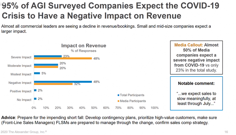 AGI found that 95% of companies surveyed expect the COVID-19 crisis to have a negative impact on revenue.