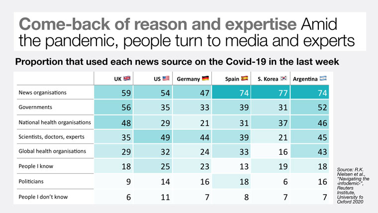 During this time of crisis, most people are turning to news media as an important source of information.