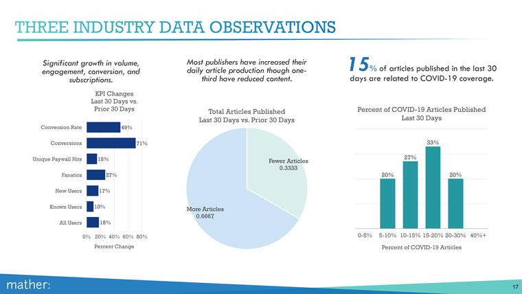 Publishers have seen growth in volume, engagement, conversion, and subscriptions during the coronavirus bump.
