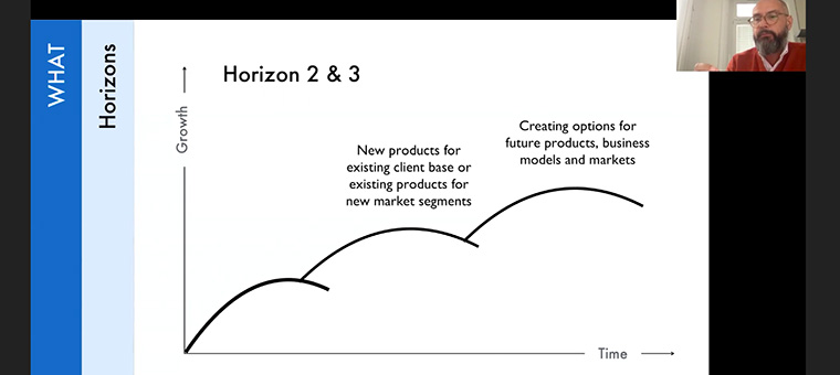 The three horizons that should be addressed for innovation management.