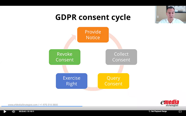 The consent cycle for publishers to comply with the European Union's upcoming GDPR regulations.