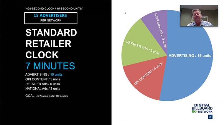 The standard retailer clock is a 7-minute cycle, after which the video loops again for new customers.