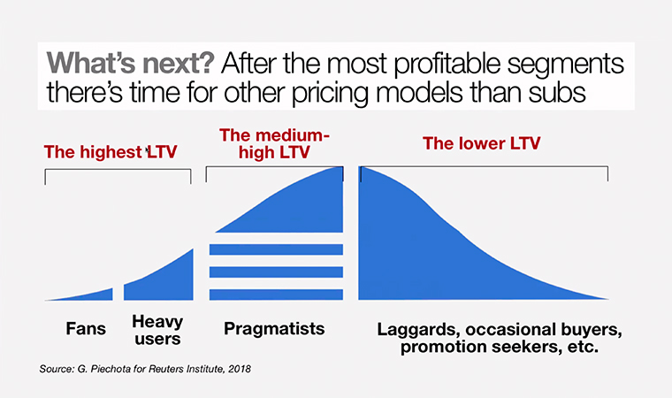 Looking at other pricing models to bring less engaged readers into subscribers.