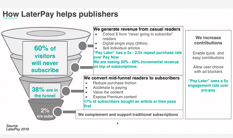 The LaterPay model generates revenue from casual readers and converts mid-funnel readers to subscribers.