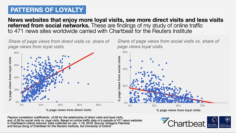 Direct Web site visitors are far more loyal than those referred from social media networks.