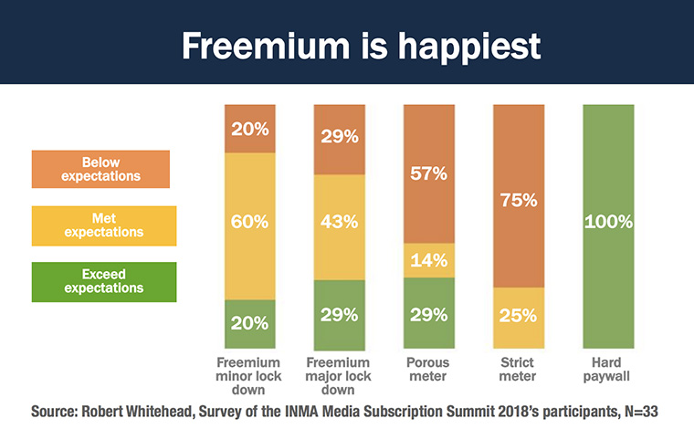 Robert Whitehead looks at where freemium is the happiest, and discusses the coming dynamic model.