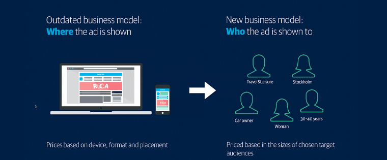 The outdated business model emphasises where an ad is shown, while the new model looks at who the ad is shown to.