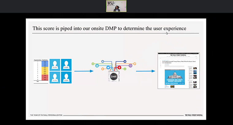 The user data funnels into the DMP, to determine what content and subscription invitations the user receives.