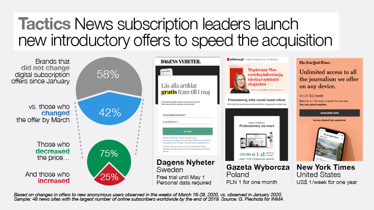 Launching new introductory subscription offers can speed acquisition.