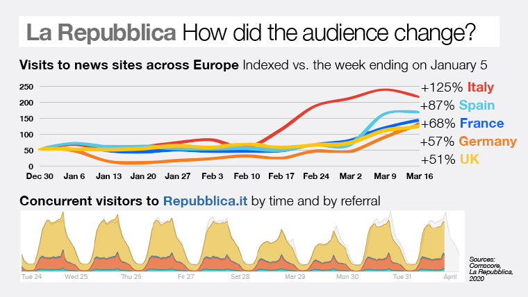La Republicca's audience changed, increasing in numbers and time of reading.