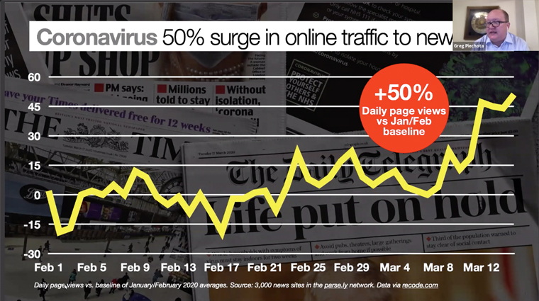 COVID-19 has resulted in a 50% surge to online news.