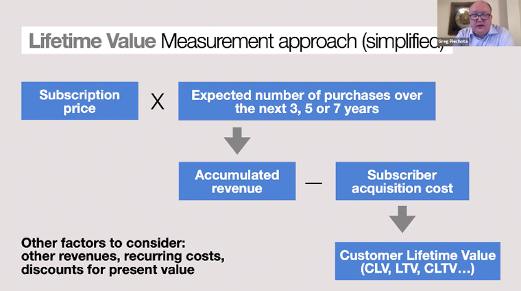 A simplified approach to measuring customer lifetime value.