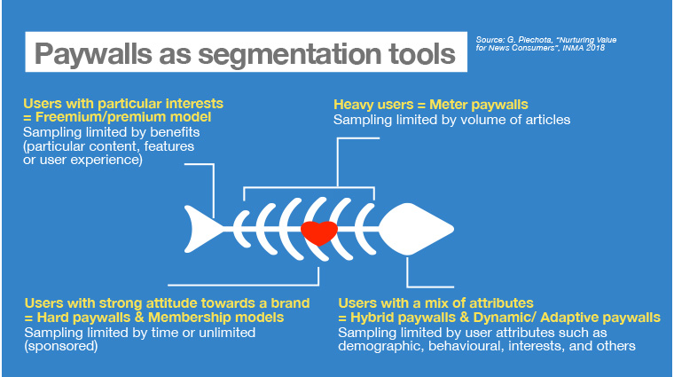 Paywalls can be looked at as segmentation tools to acquire user data.