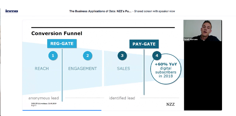 The four phases of NZZ's conversion funnel.