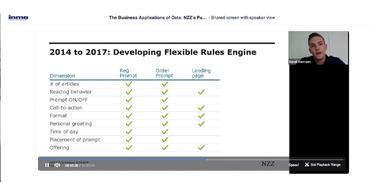 NZZ's flexible rules engine includes nine dimensions for adapting the paywall.