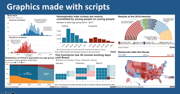 These are examples of some of the various graphics that are created with data scripts.
