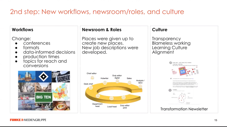 The second step of Funke's transformation addressed new workflows, roles, and culture.